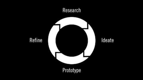 Design Thinking Series